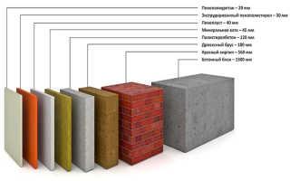Выбор утеплителя для стен
