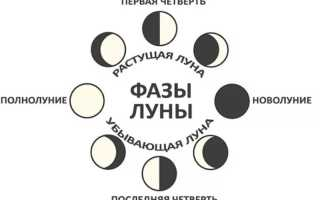 Лунный календарь гровера